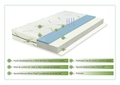 Saltea Green Future Cool Bamboo 12+3 cm Memory, Anatomica, Ortopedica 90x200 cm